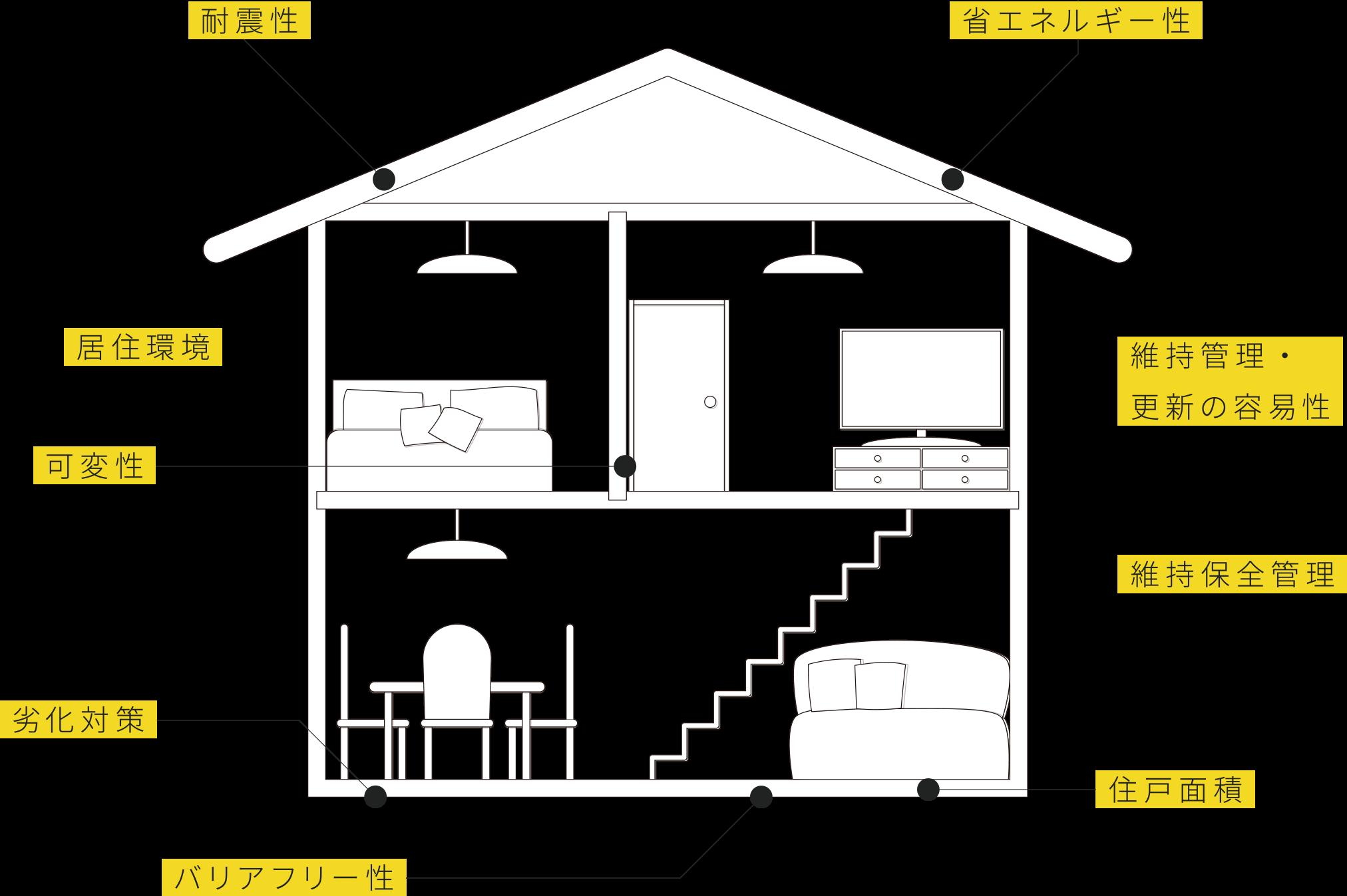 長期優良住宅の図